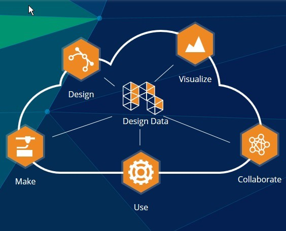 Autodesk Cloud Accelerator