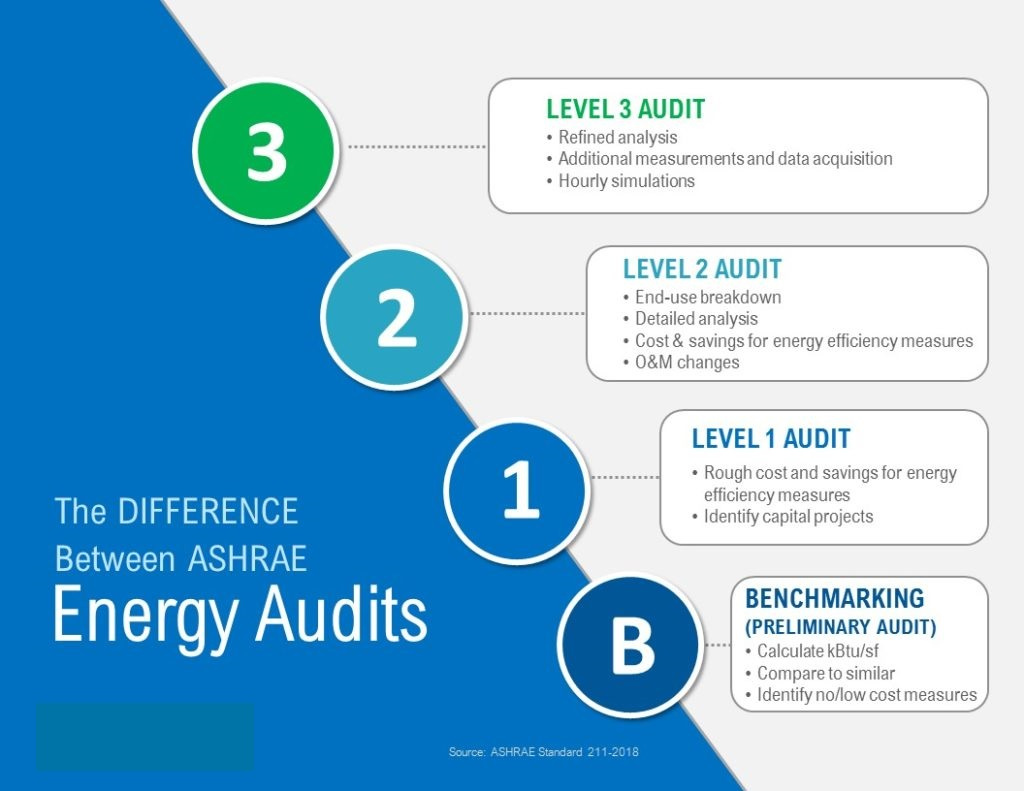 Difference between ASHRAE Energy Audit Levels 1 2 and 3 infographic Chateau Energy Solutions FINAL 1024x791 1 - Carmelsoft Blog